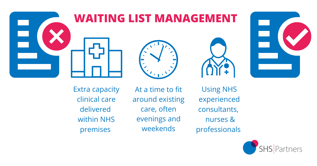 Waiting lists management SHS partners clinical solutions